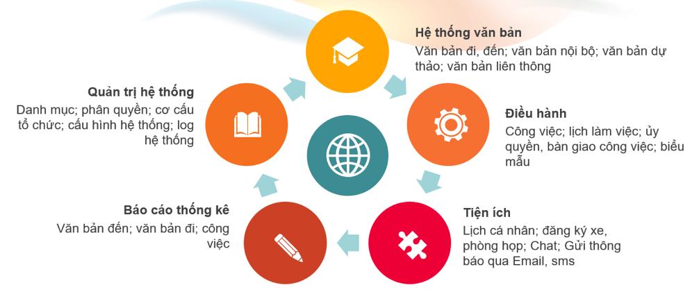 Giải pháp quản lý văn bản và điều hành công việc (E-Office)